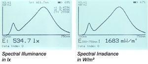 Spectral Illuminance and Irradiance