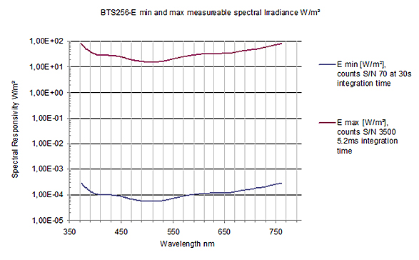 BTS256E min and max measurable spectral irradiance