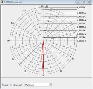 2D plot of luminous intensity distribution