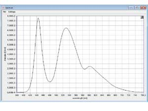 Graphical view of measured spectra