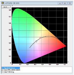 CIE 1931 chromaticity diagram