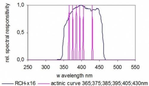 RCH 116 graph